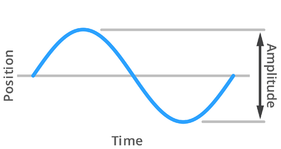 Amplitude-Graph