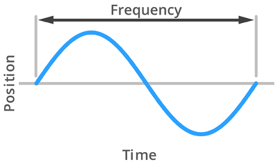 Frequency-Graph